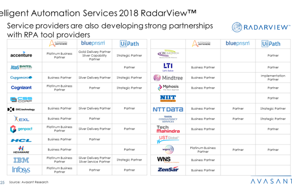 Intelligent Automation Services 2018 RadarView™2 600x400 - Intelligent Automation Services 2018 RadarView™