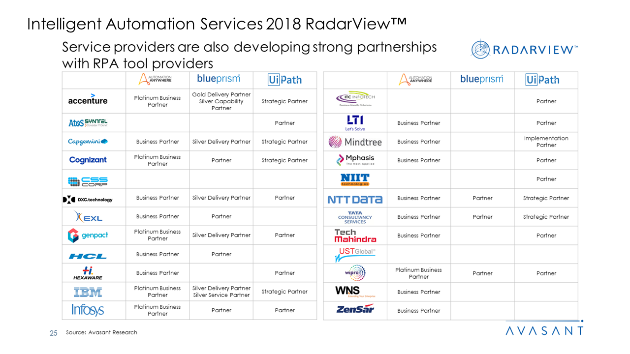 Intelligent Automation Services 2018 RadarView™2 - Intelligent Automation Services 2018 RadarView™