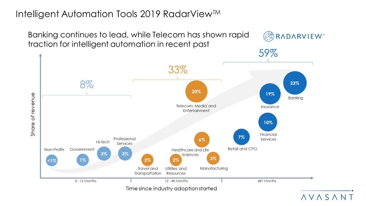 Intelligent Automation Tools 2019 RadarView™ - Intelligent Automation Tools 2019 RadarView™