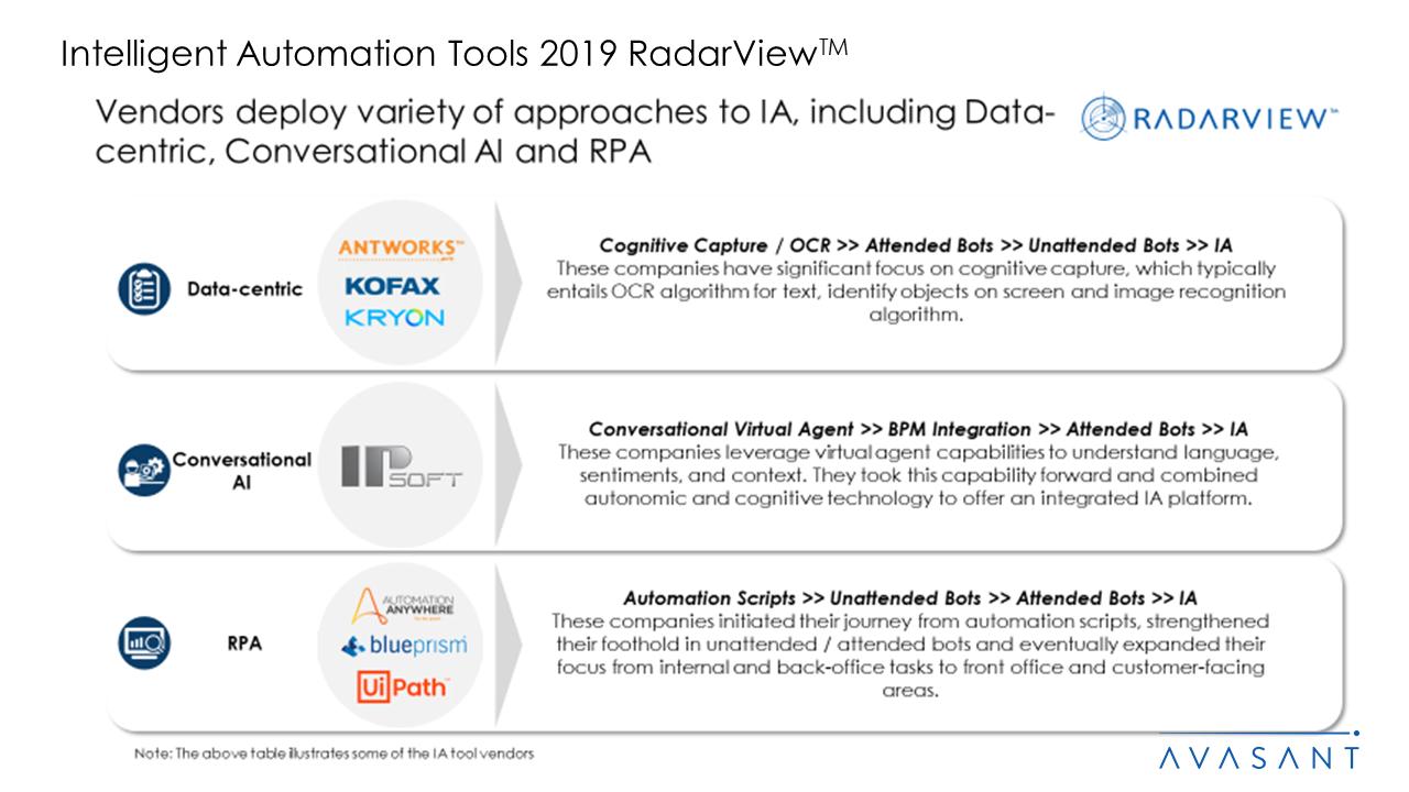 Intelligent Automation Tools 2019 RadarView™1 - Intelligent Automation Tools 2019 RadarView™