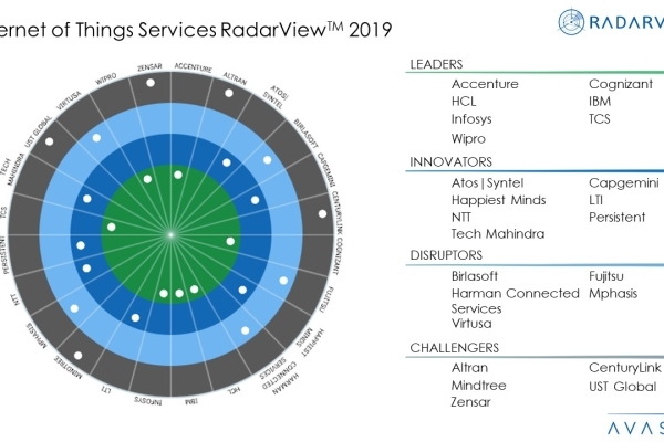 Internet of Things Services 2019 RadarView™ 1 600x400 - Internet of Things Services 2019 RadarView™