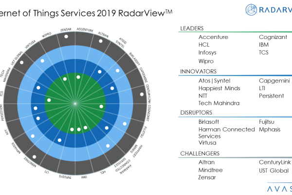 Internet of Things Services 2019 RadarViewTM  600x400 - Internet of Things Services 2019 RadarView™
