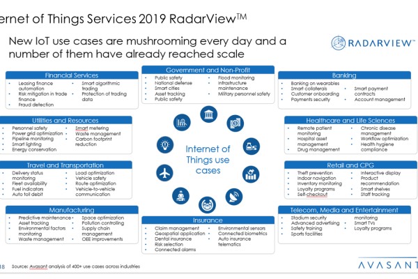 Internet of Things Services 2019 RadarView™ 600x400 - Internet of Things Services 2019 RadarView™