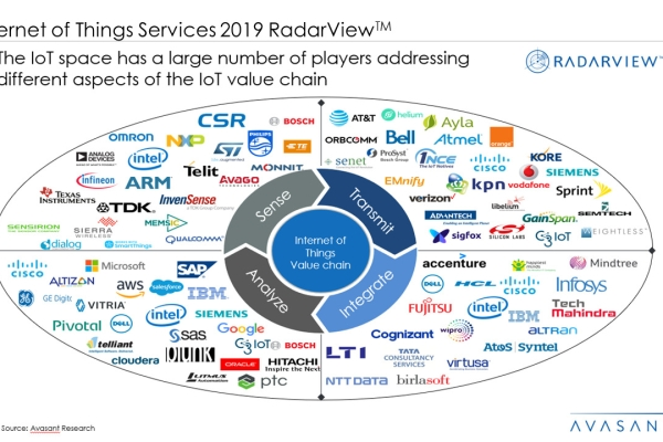 Internet of Things Services 2019 RadarView™1 600x400 - Internet of Things Services 2019 RadarView™