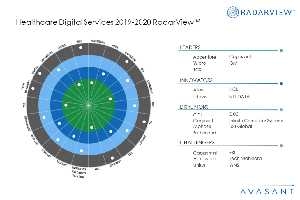 MoneyShot Healthcare2019 2020 1030x687 - Healthcare Digital Services 2019-2020 RadarView™
