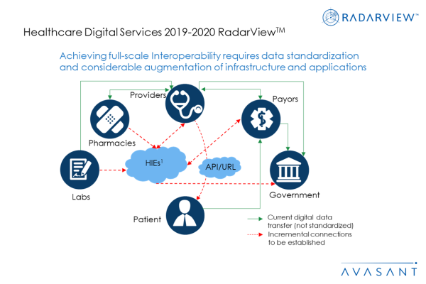 RV Additional Image2 Healthcare2019 2020 600x400 - Healthcare Digital Services 2019-2020 RadarView™