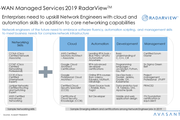 SD WAN Managed Services 2019 RadarView™ 1 600x400 - SD-WAN Managed Services 2019 RadarView™