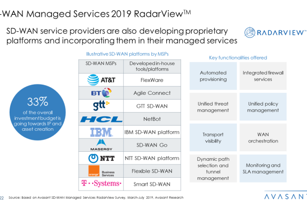 SD WAN Managed Services 2019 RadarView™1 600x400 - SD-WAN Managed Services 2019 RadarView™