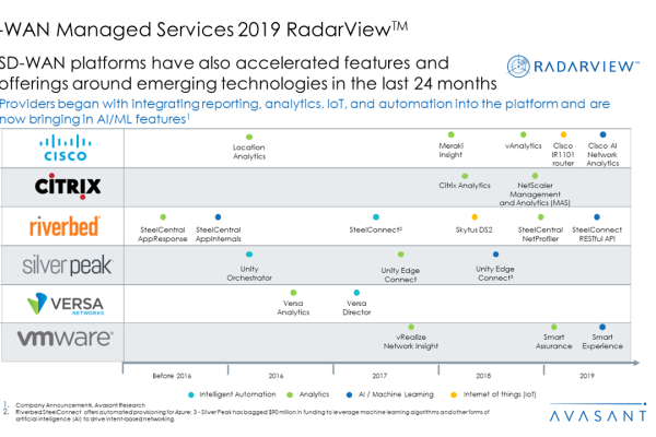 SD WAN Managed Services 2019 RadarView™2 600x400 - SD-WAN Managed Services 2019 RadarView™