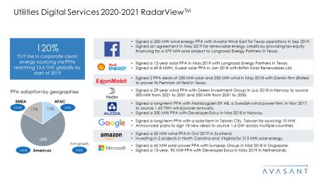 Utilities Digital Services 2020 2021 RadarView™ 450x253 - Utilities Digital Services 2020-2021 RadarView™