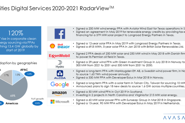Utilities Digital Services 2020 2021 RadarView™ 600x400 - Utilities Digital Services 2020-2021 RadarView™