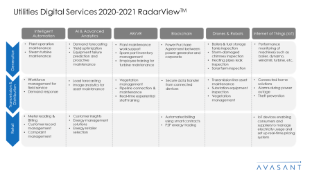 Utilities Digital Services 2020 2021 RadarView™1 450x253 - Utilities Digital Services 2020-2021 RadarView™