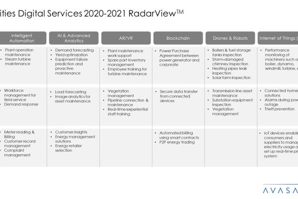 Utilities Digital Services 2020 2021 RadarView™1 600x400 - Utilities Digital Services 2020-2021 RadarView™