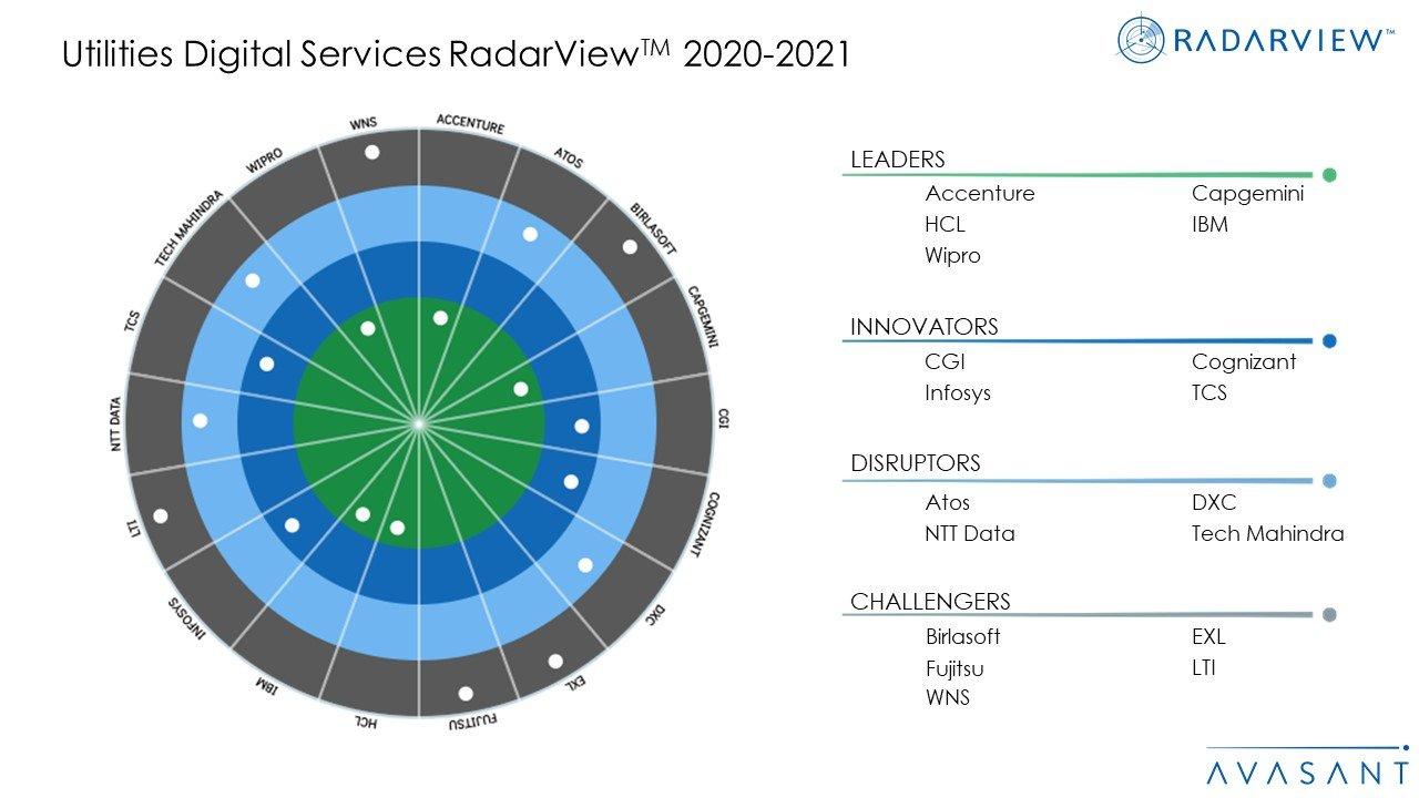Utilities Digital Services 2020 2021 RadarViewTM - Utilities Digital Services 2020-2021 RadarView™