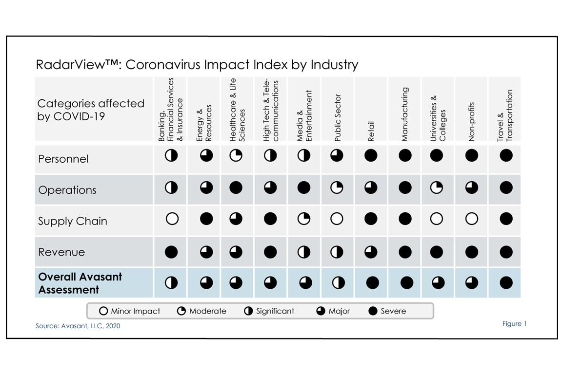 coronavirusimpactfig12020 - Coronavirus Impact Index by Industry A RadarView Assessment