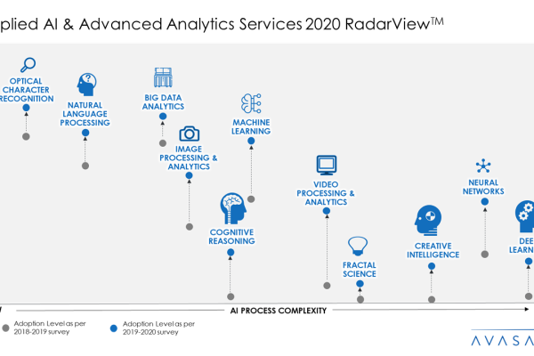 Applied AI and Analytics Services 2020 RadarView™ 600x400 - Applied AI and Advanced Analytics Services 2020 RadarView™