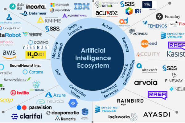 Artificial Intelligence Ecosystem