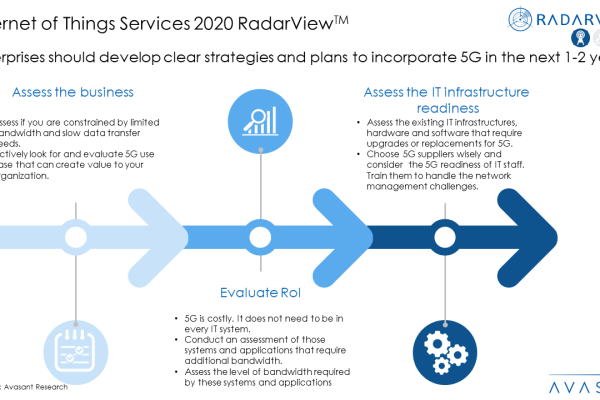 IOT2020 1 600x400 - Internet of Things Services 2020 RadarView™