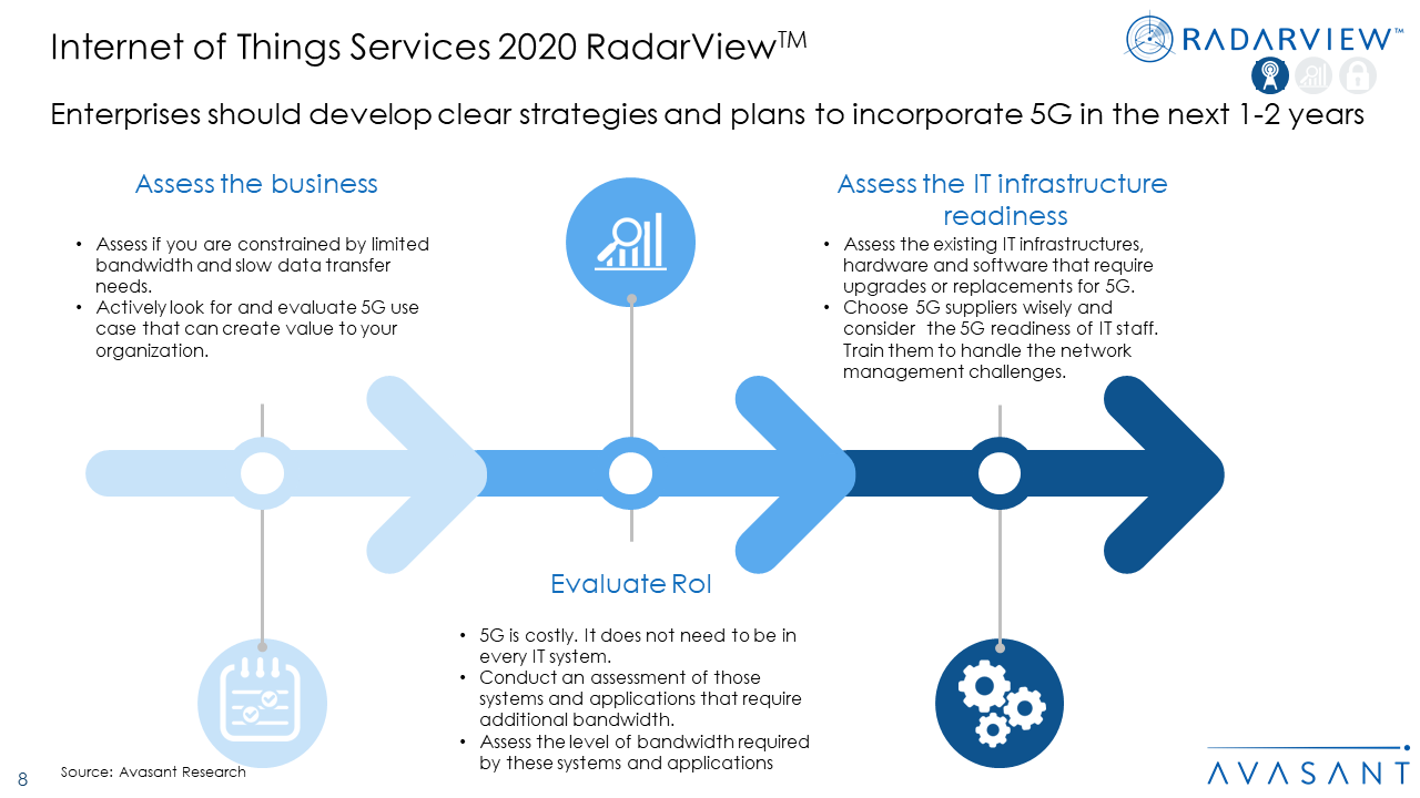 IOT2020 1 - Internet of Things Services 2020 RadarView™