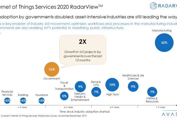 IOT2020 600x400 - Internet of Things Services 2020 RadarView™