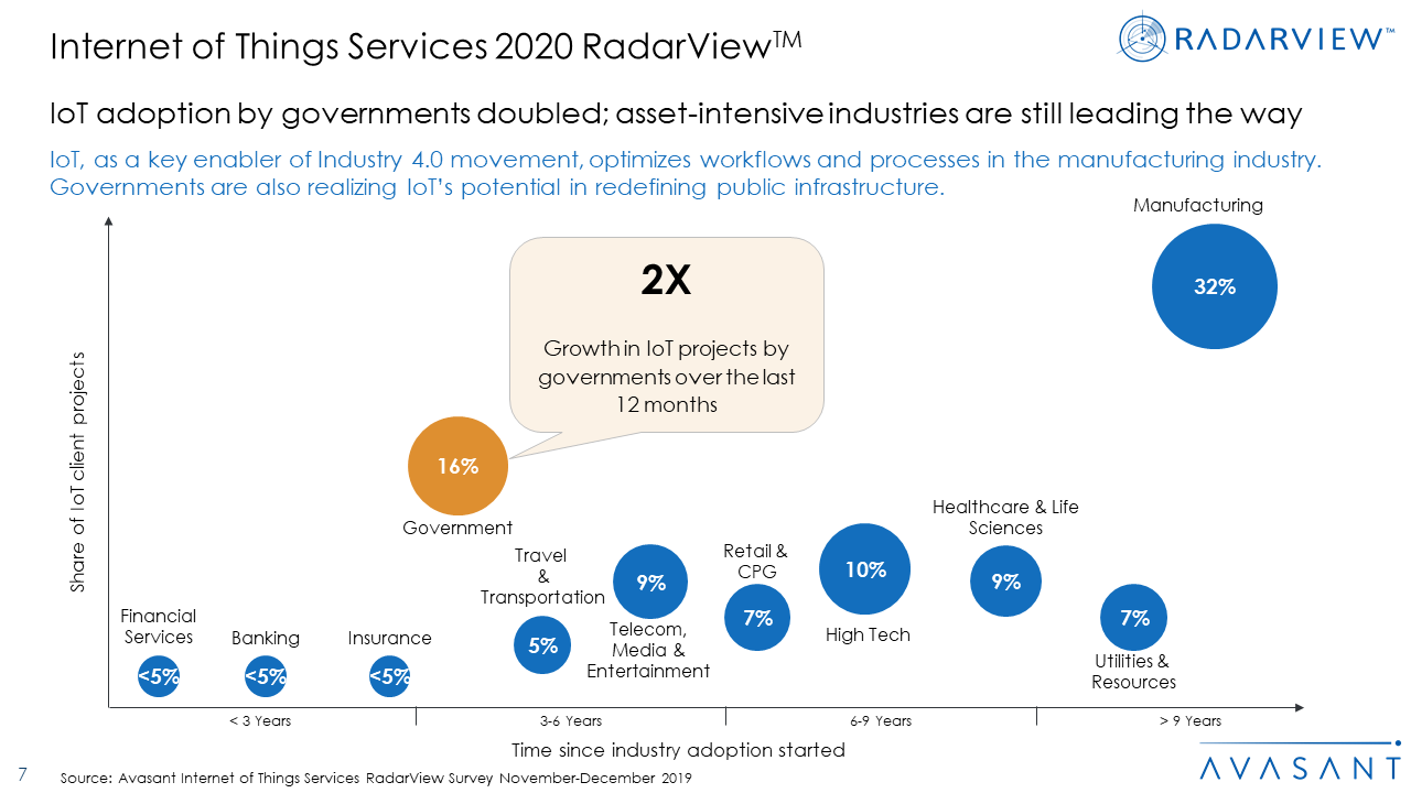 IOT2020 - Internet of Things Services 2020 RadarView™