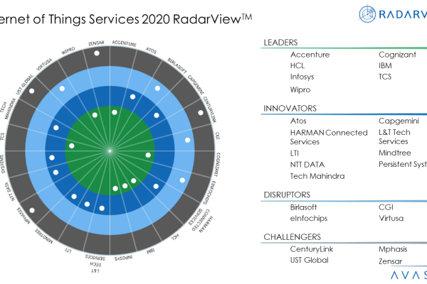 Internet of Things Services 2020 RadarView™ 600x400 - Internet of Things Services 2020 RadarView™