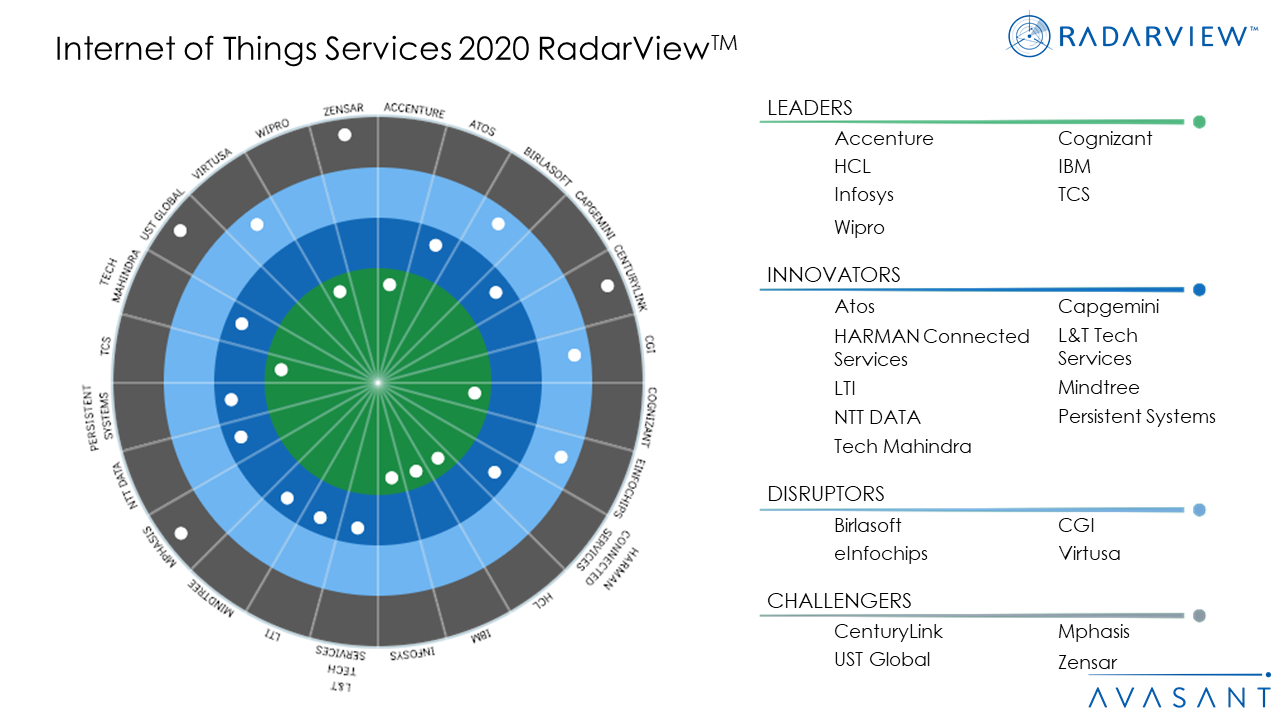 Internet of Things Services 2020 RadarView™ - Avasant's RadarView™ Heralds the Rapid Proliferation of AI-led Business Transformation