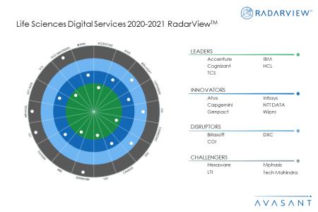 LifeSciences2020Moneyshot 450x300 - Life Sciences Digital Services 2020-2021 RadarView™