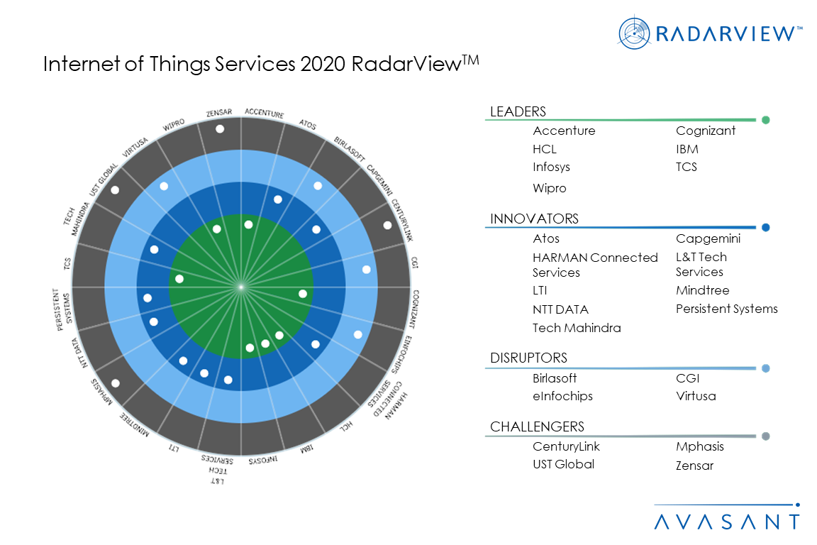 Moneyshot IOT2020 - Internet of Things Services 2020 RadarView™
