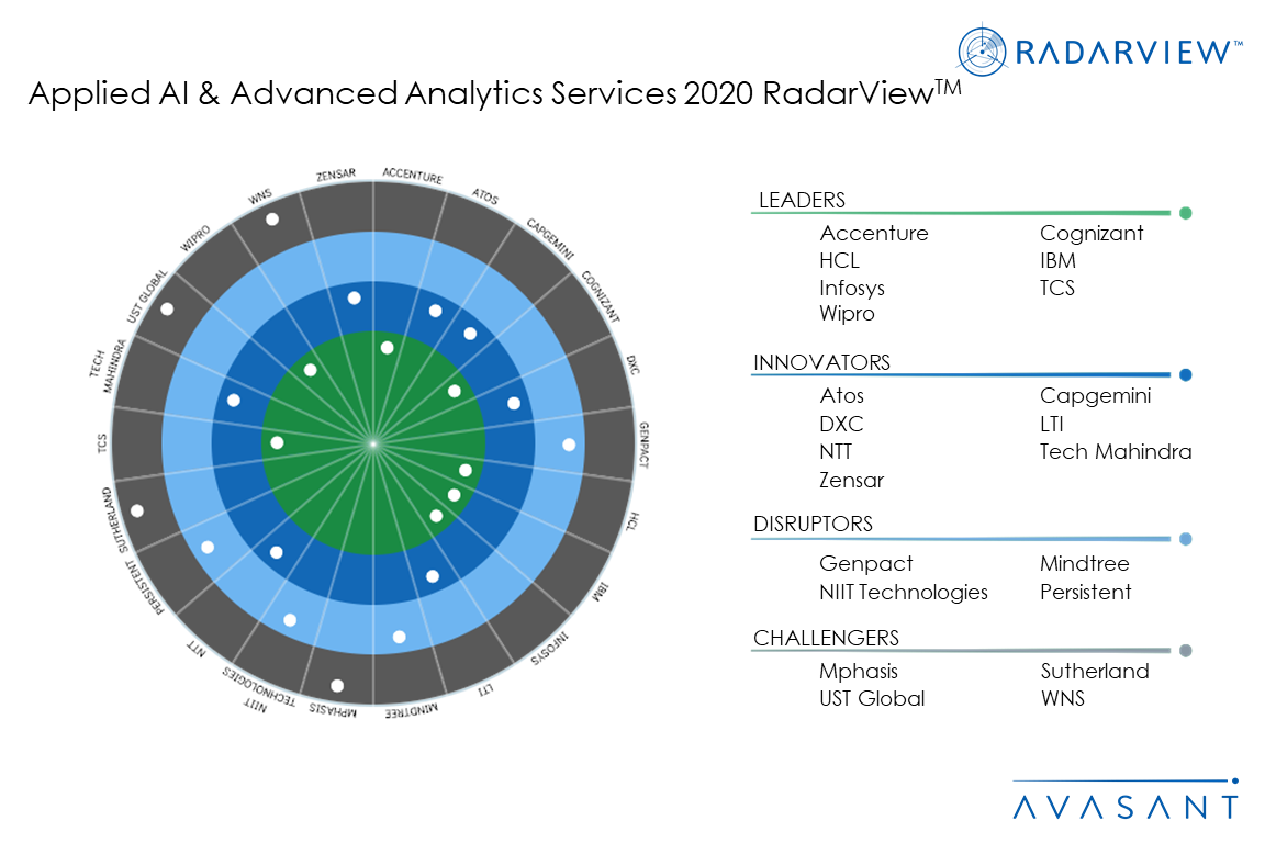 RB Primary AI2020 - Applied AI and Advanced Analytics Services 2020 RadarView™