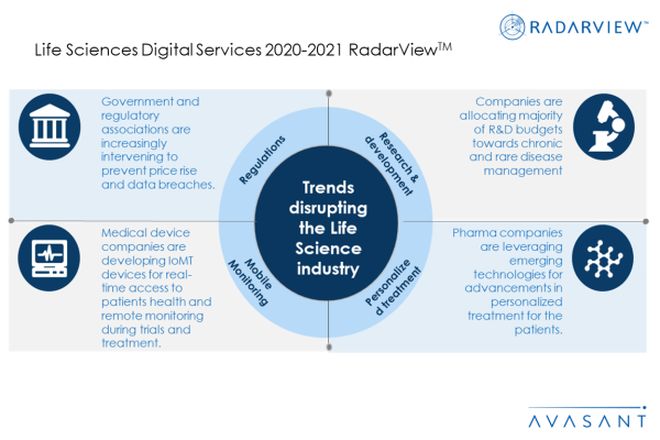 RV Additional Image1 LS2020 600x400 - Life Sciences Digital Services 2020-2021 RadarView™