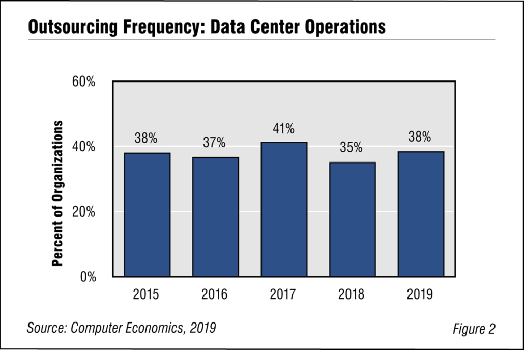 CE Outsourcing Frequency Fig2 1030x687 - Business Continuity Fears Favor Growth in Data Center Outsourcing