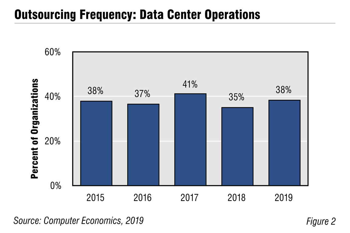 CE OutsourcingFrequency Fig2 - Business Continuity Fears Favor Growth in Data Center Outsourcing