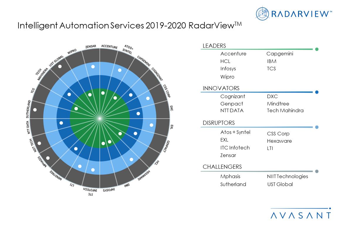 MoneyShot IntelligentAutomation 2019 2020 - SAP S/4HANA Services 2020 RadarView™