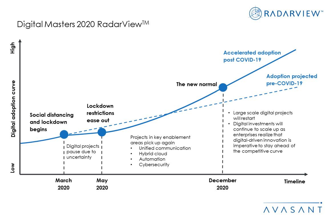 Additional Image Digital Masters 2020 1 - Digital Masters 2020 RadarView™