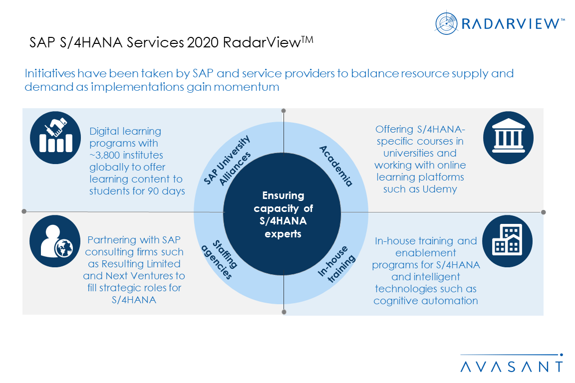 AdditonalGraphic3 SAPS4HANA 2020 - SAP S/4HANA Services 2020 RadarView™