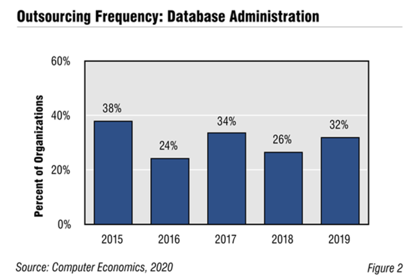 CE DatabaseAdministration Fig2 600x400 - Database Administration Outsourcing Trends and Customer Experience 2020