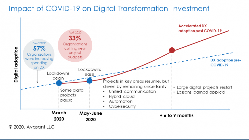Fig2 1030x579 - How Digital Transformation Will Drive IT Organizations in the Post-Pandemic World