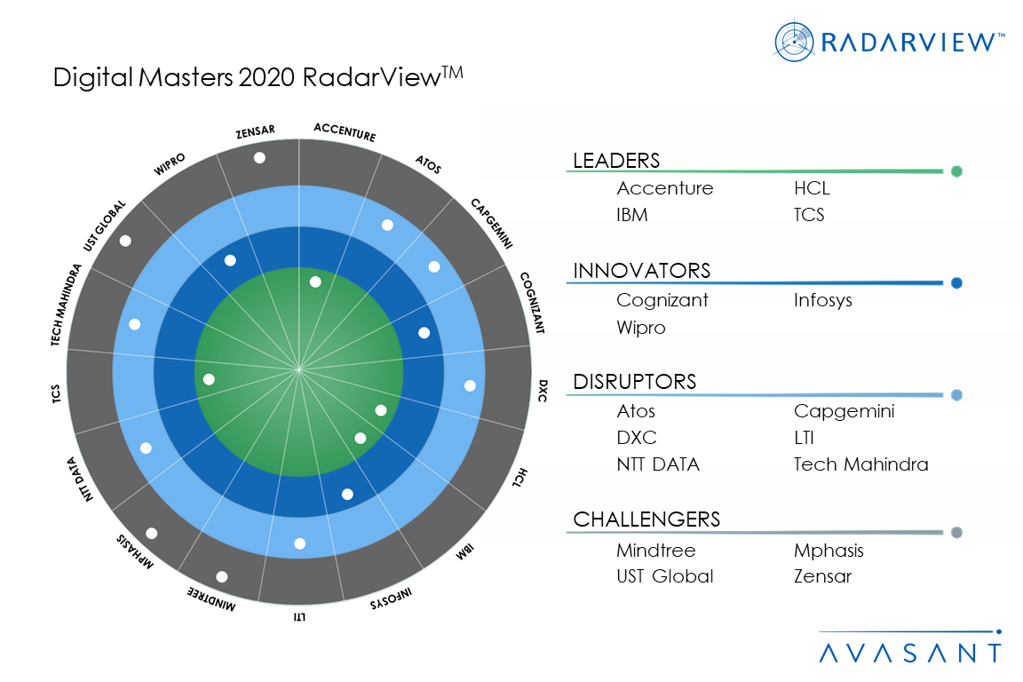 MoneyShot Digital Masters 2020 1 - Avasant recognized for Excellence in Strategic Partnerships by IAOP