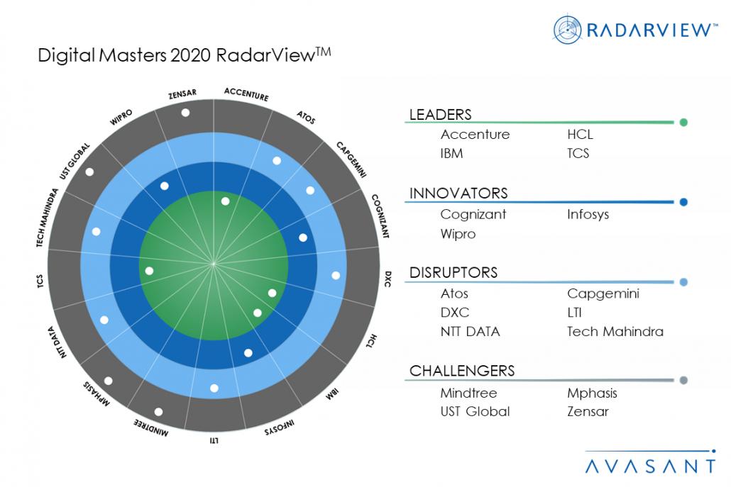MoneyShot Digital Masters 2020 1030x687 - Digital Masters 2020 RadarView™