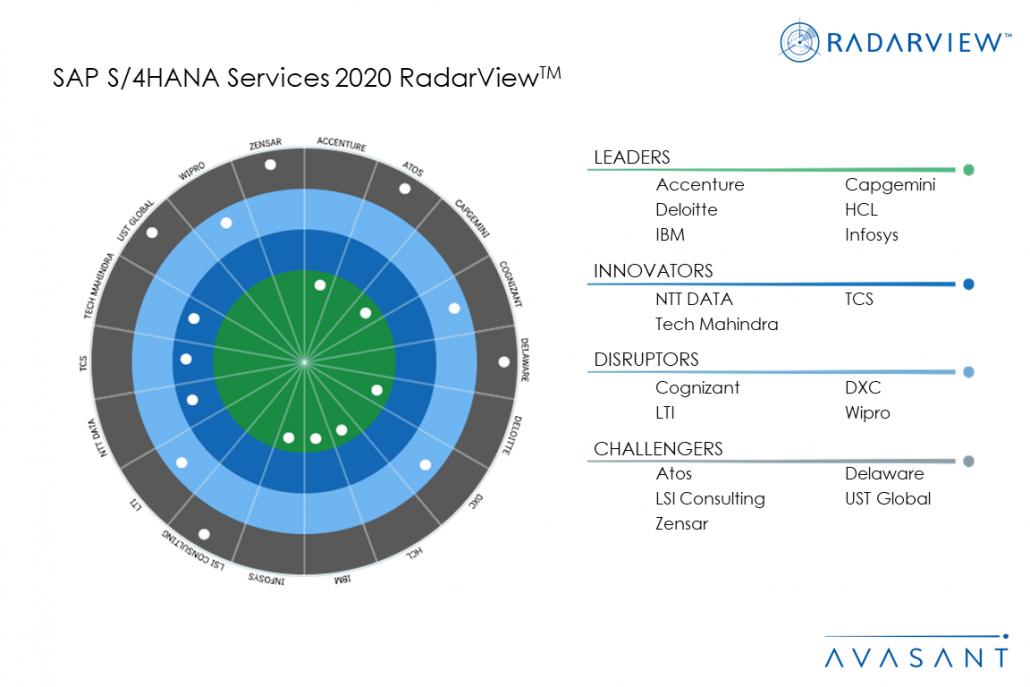 MoneyShot SAPS4HANA 1030x687 - SAP S/4HANA Services 2020 RadarView™