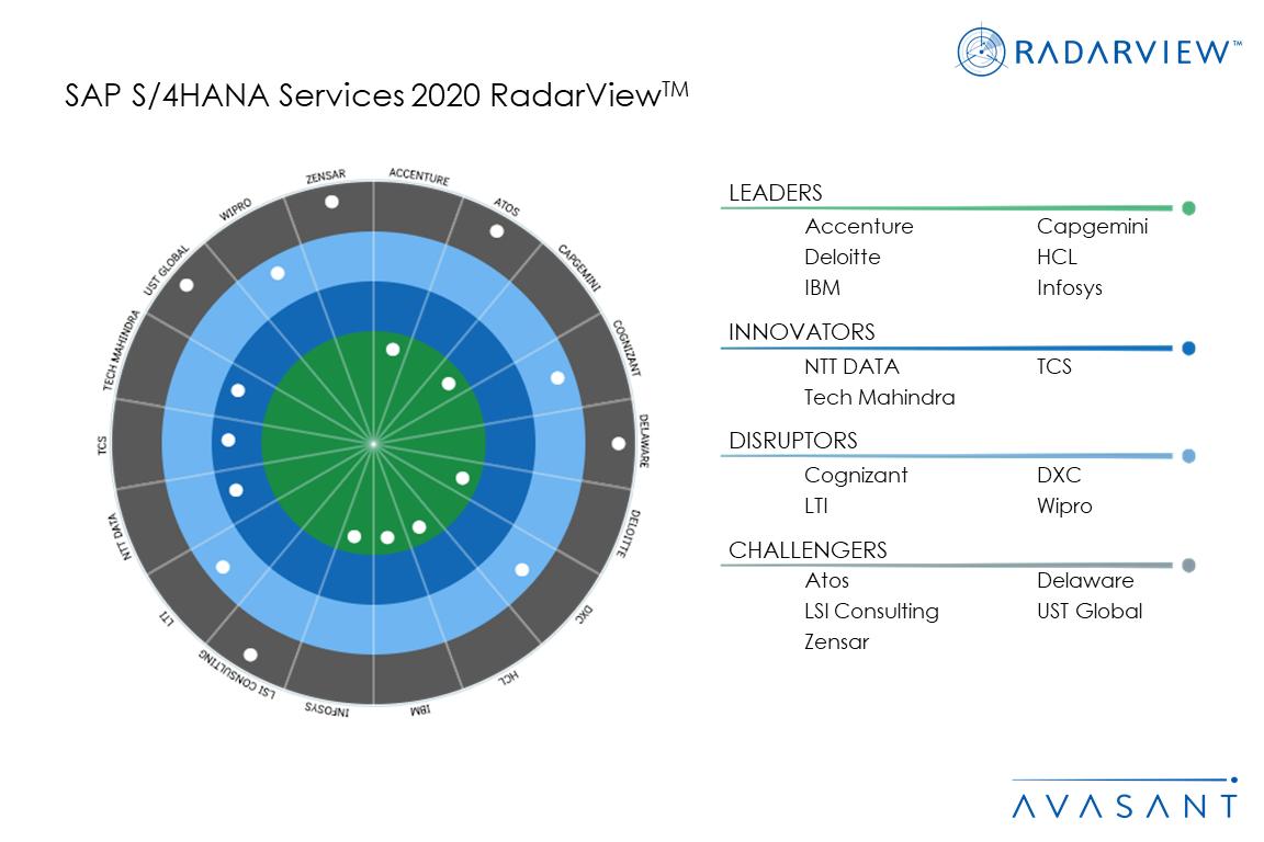 MoneyShot SAPS4HANA - SAP S/4HANA Services 2020 RadarView™