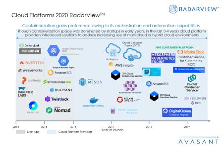 Additional Images1 Cloud Platforms2020 450x300 - Cloud Platforms 2020 RadarView™
