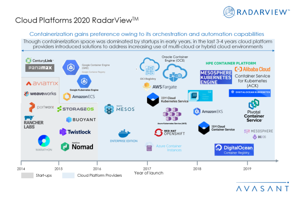 Additional Images1 Cloud Platforms2020 600x400 - Cloud Platforms 2020 RadarView™