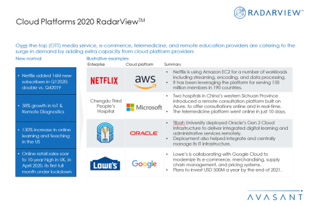 Additional Images Cloud Platforms2020 450x300 - Cloud Platforms 2020 RadarView™