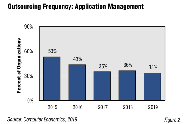 AppMgt Fig2 600x400 - Application Management Outsourcing Trends and Customer Experience 2019