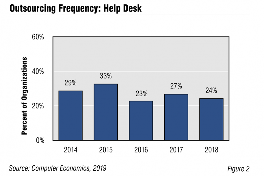 CE IThelpDesk Fig2 1030x687 - IT Help Desk Outsourcing Trend is All Downhill