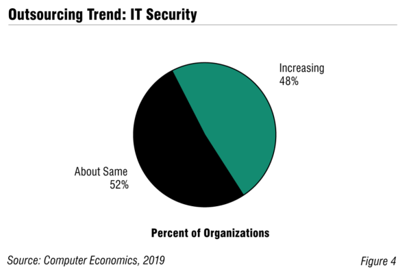 CE ITsecurityFig4 600x400 - IT Security Outsourcing Trends and Customer Experience 2019