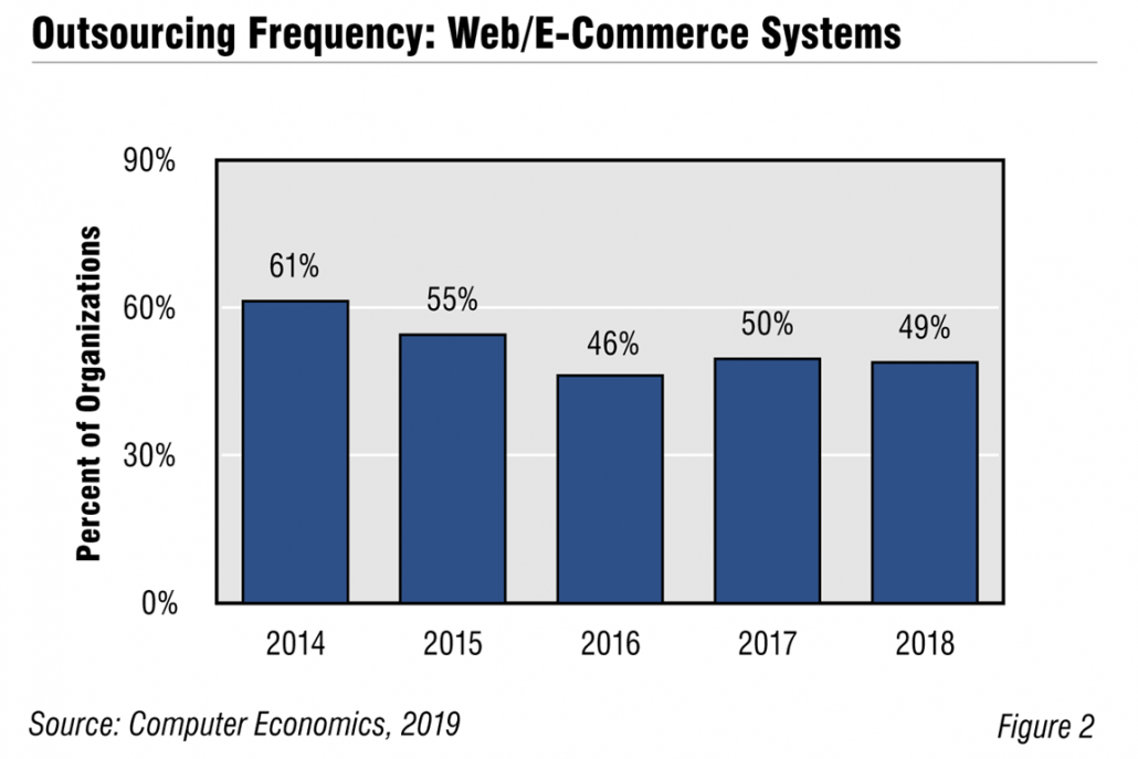 CE Webecommerce fig2 1030x687 - Website/E-Commerce Becoming More Strategic, While Outsourcing Rate Flattens