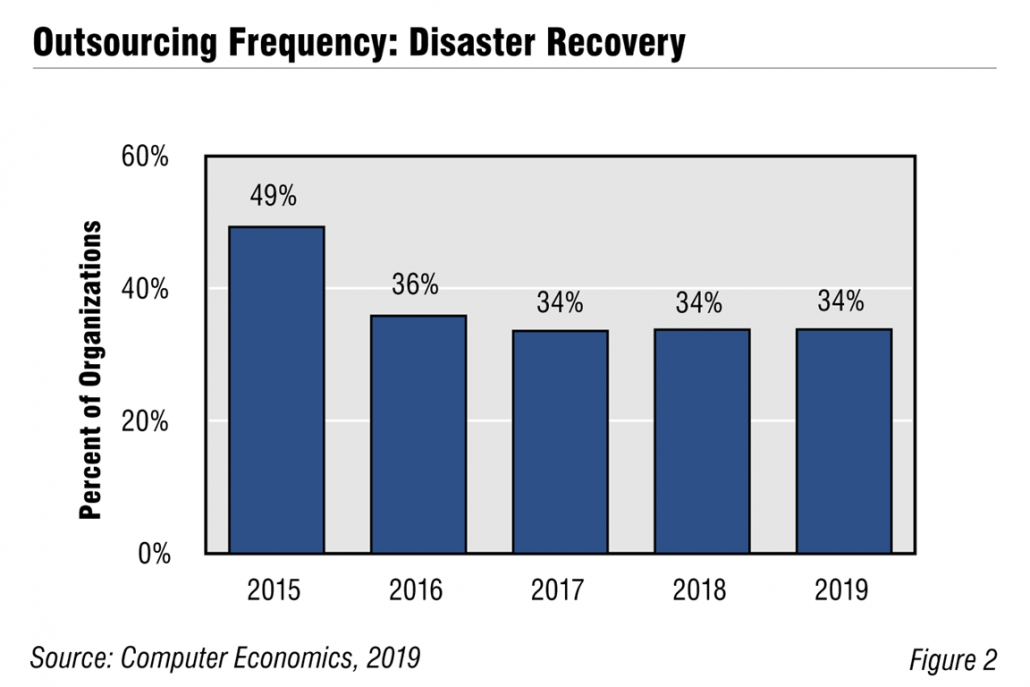 DisastorRecoveryFig2 1030x687 - If Disaster Recovery More Critical than Ever, Why Did DR Outsourcing Decline?